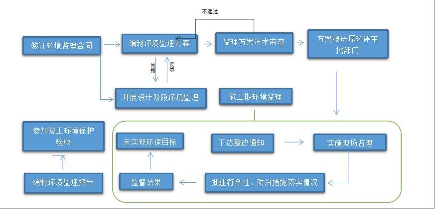 环境监理02.jpg