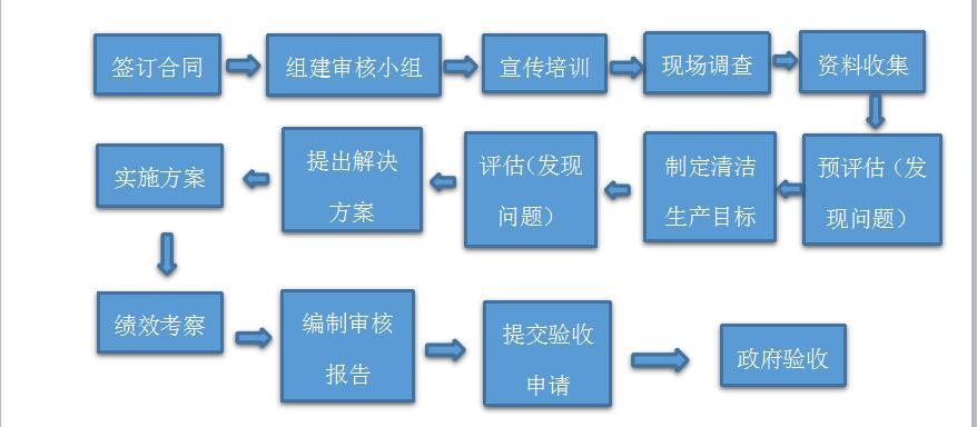 清洁生产审核02.jpg