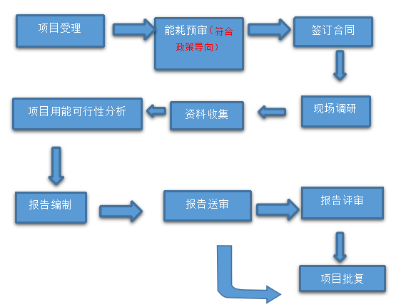 固定资产节能评估01.png